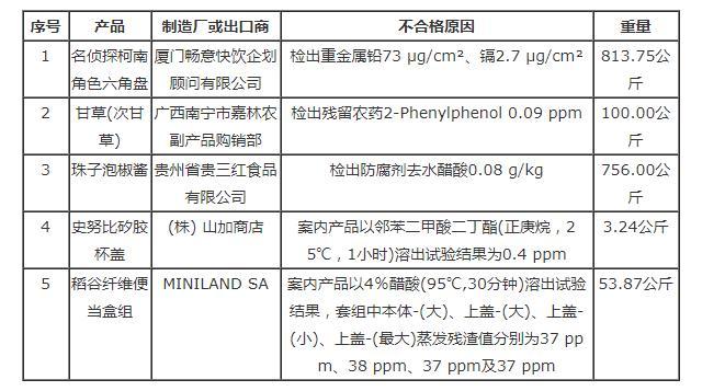 台湾食药署发布边境查验不合格食品名单(8月18日)