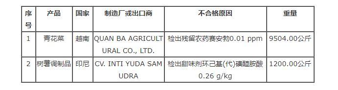 台湾食药署发布边境查验不合格进口食品名单(8月18日)