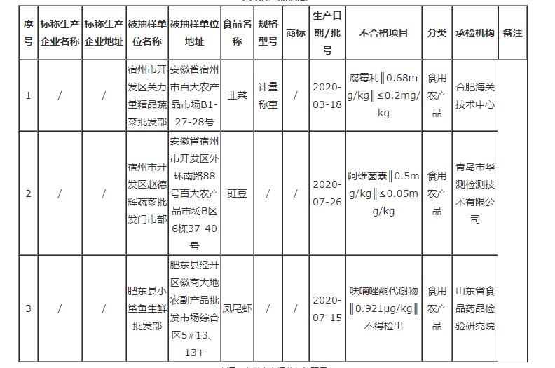 安徽这3批次韭菜、豇豆、凤尾虾检出不合格,看看你买过吗?