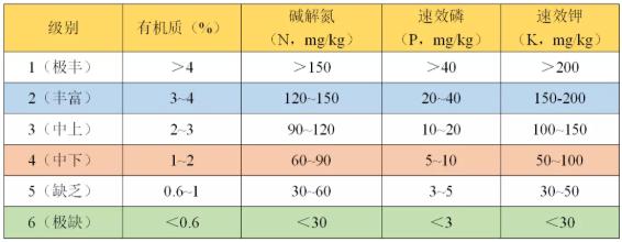 如何看懂一篇土壤检测报告?